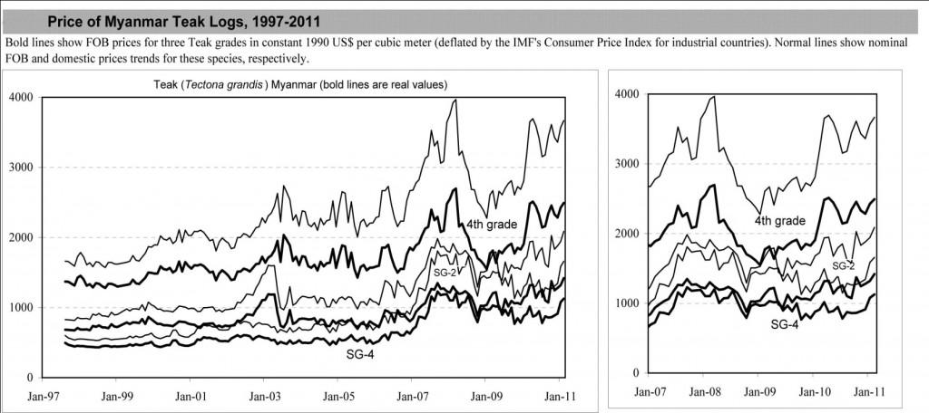 infographic-price-of-teak-logs