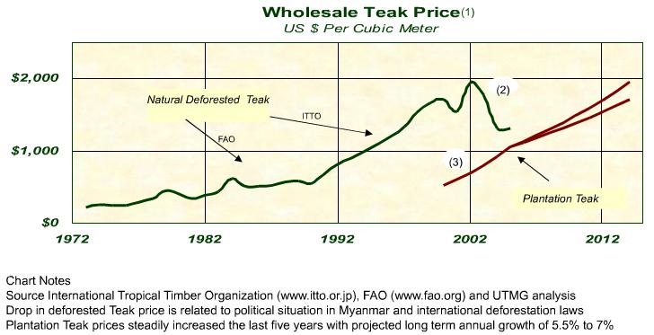wholesale-teak-price-infographic